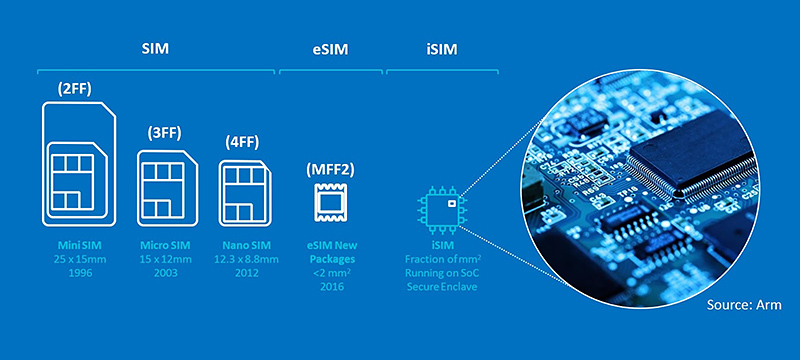 Nokia launches iSIM Secure Connect software to enable new 5G mobile and IoT services, revenue streams