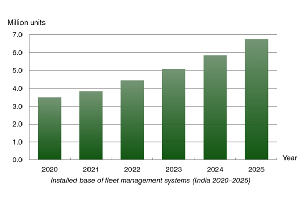 chart: installed base of fleet management systems in India (2020-2025)