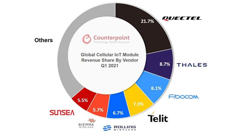 chart: Global Cellular IoT Module Revenue Share by Vendor, Q1 2021