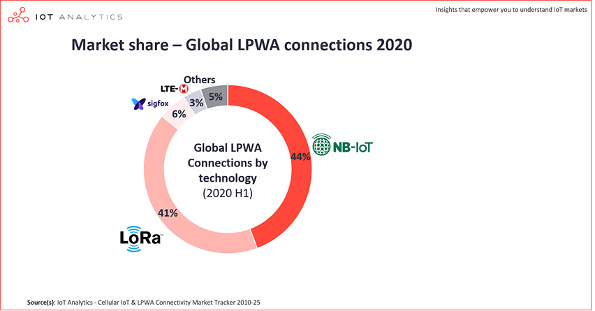 chart: global lpwa connections market share 2020