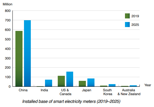Berg Insight chart: installed base of smart electricity meters 2019-2025