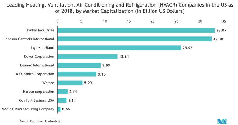 chart: leading HVACR companies in the US (2018)