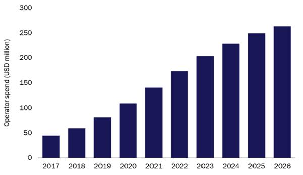 chart: operator spend in vendor IoT device management platforms, worldwide, 2017-2026