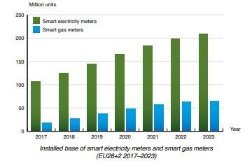 chart: installed base smart meters Europe 2017-2023