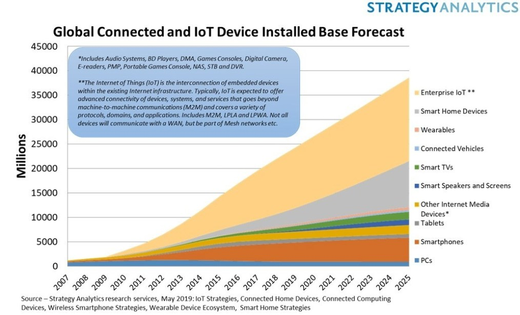 Chart: Global Connected IoT Device Installed Base Forecast (Strategy Analytics)