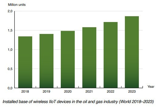 chart: installed base of wireless iiot devices in the oil and gas industry World (2018-2023)
