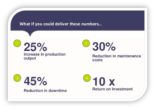 predictive maintenance benefits quantified