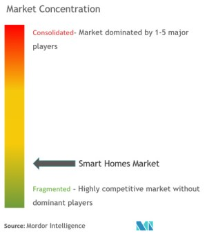 chart: smart homes market concentration