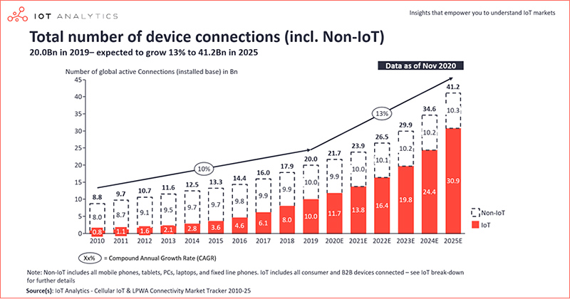 chart: total number of device connections (incl. non-IoT) 2010-2025