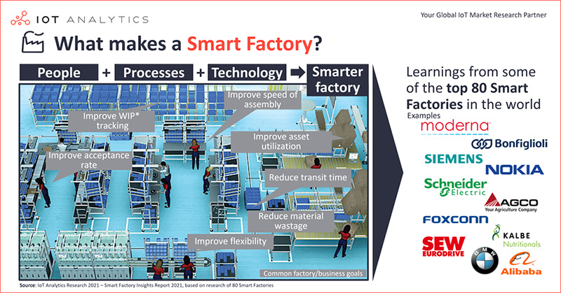 what makes a Smart Factory