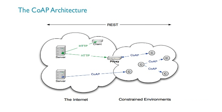 Internet of Things Protocols
