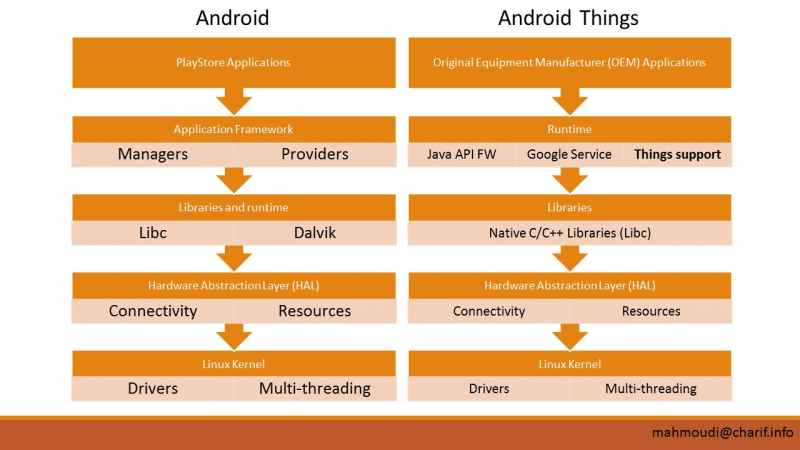 Comparing the architectures of Android and Android Things. Source: Mahmoudi, 2017.