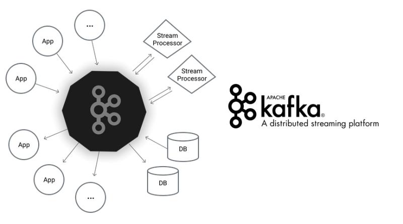 kafka for beginners