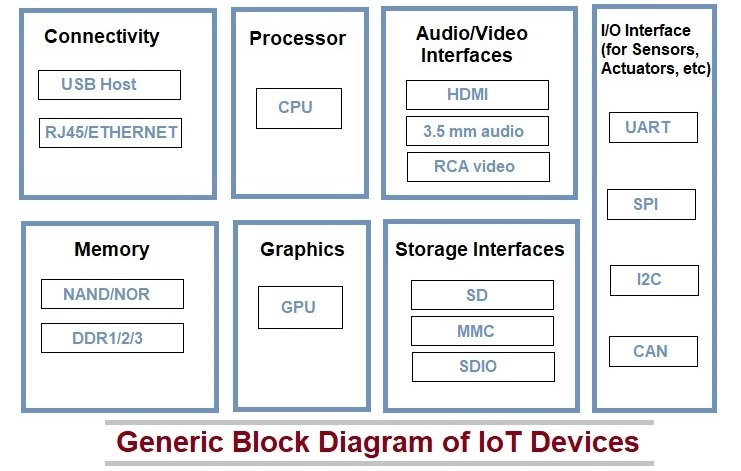 block diagram of iot device