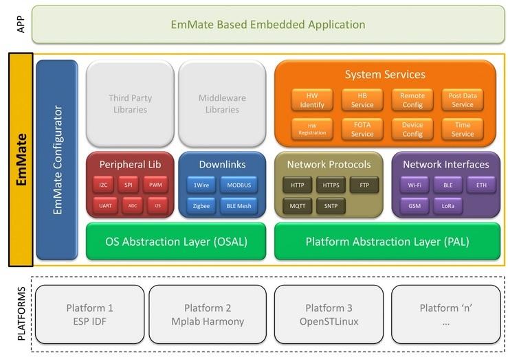 EmMate Block Diagram