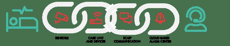 Decoupled Telecare Vendor Chain