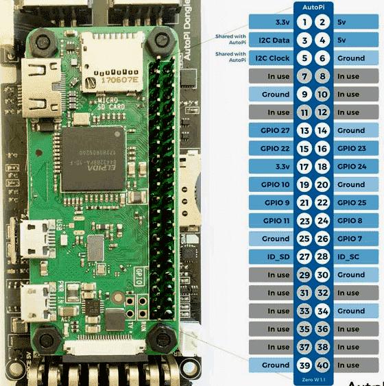 The Best Brain For Iot Projects Raspberry Pi Zero W Vs