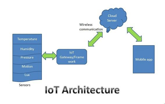 How Does Internet Of Things Works Simple Explanation Of Iot