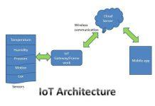 IoT Architecture
