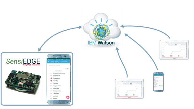 5 Steps Connect SensiBLE IBM Watson