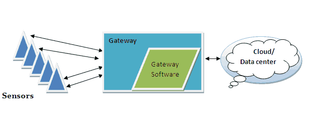 IoT Gateway Architecture