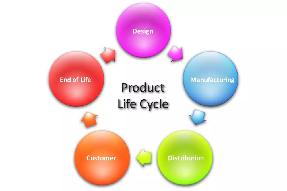 Iot Product Integration, Lifecycle Requirements, And