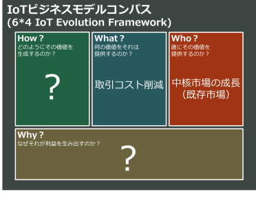 IoTビジネスコンパス②_WHO WHAT