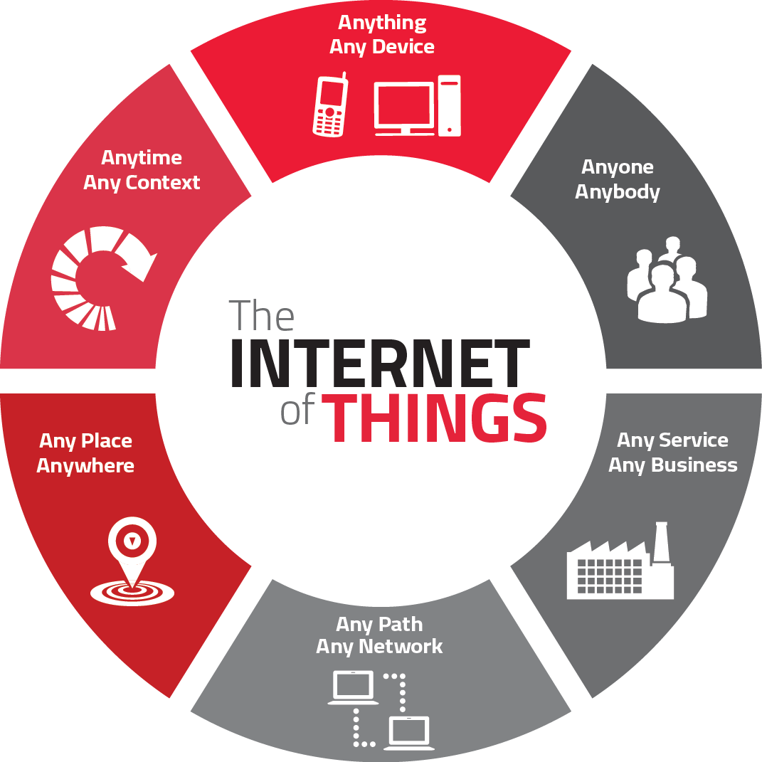 Iot Information Security