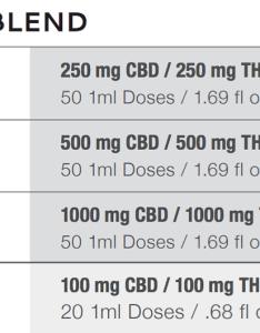 Tincture cbd thc mediovia admin  also med  iovia precision dose products rh