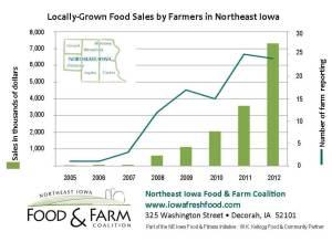 NIFF Charts Nov 2013 farmers