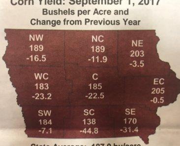 Iowa crop harvest projections