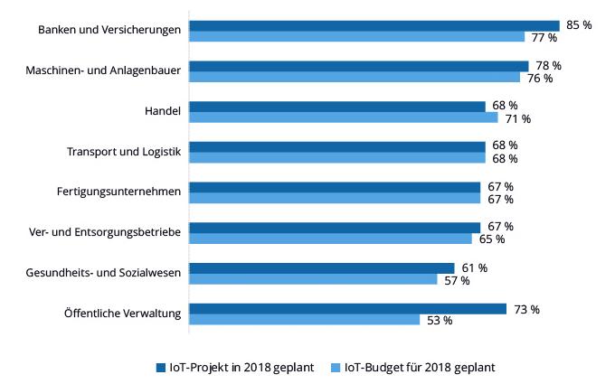 Statistik über geplante IoT Projekte und Budgets 2018
