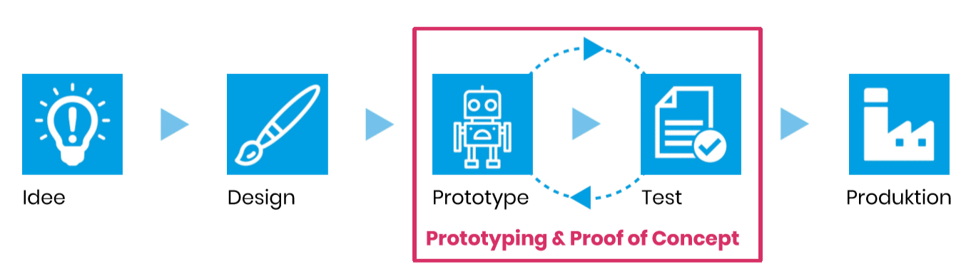 Prototyping und Proof of Concept