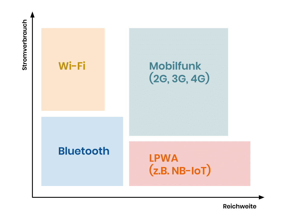 nb iot diagramm (3)