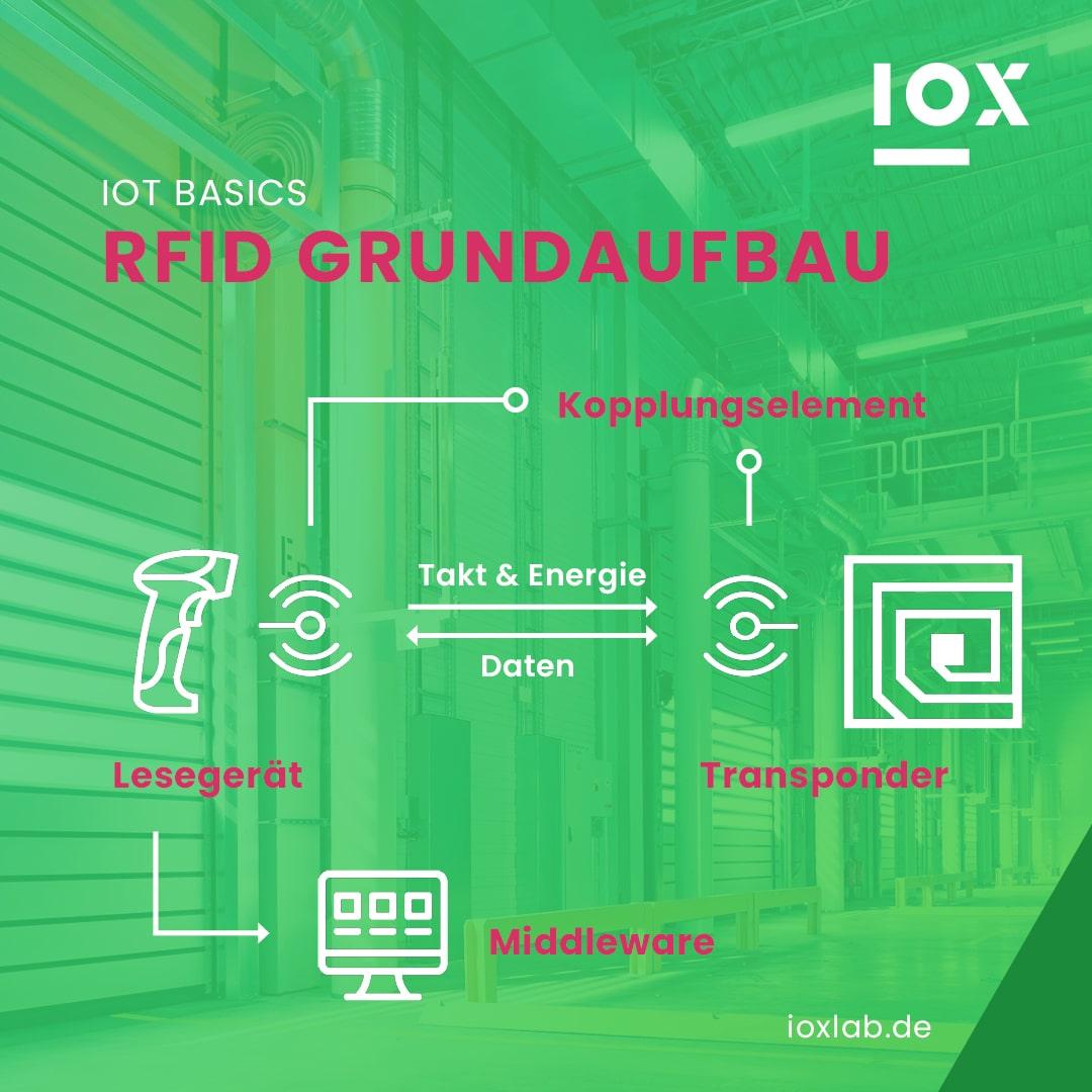 RFID Grundaufbau: Wie funktioniert RFID?