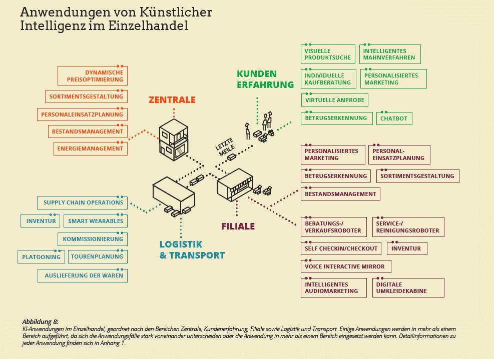 Diagramm, das Anwendungen von Künstlicher Intelligenz im Einzelhandel zeigt
