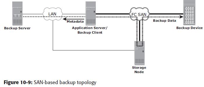 已解決: Networker中存儲節點的問題 - Dell Community