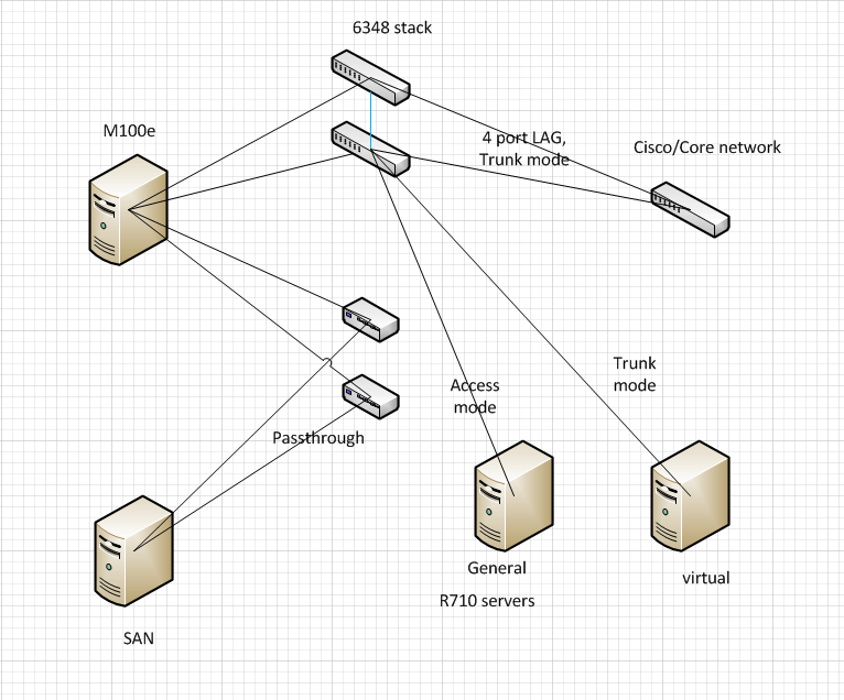 Solved: Help with connecting M6348 to a Cisco Network