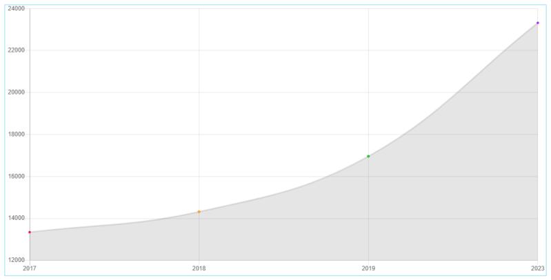 gráfico volumen ecommerce en españa