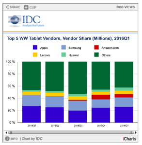Apple_Beats_Microsoft_at_Their_Own_Game_While_Amazon_Primes_the_Low_End_of_the_Tablet_Market__According_to_IDC_-_prUS41218816 2