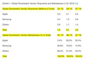 STRATEGY_ANALYTICS__Apple_Watch_Slips_to_52__Global_Smartwatch_Marketshare_in_Q1_2016