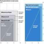 iPhoneのディスプレイ大型化によりゲームユーザーが増加し、Appleは増収!