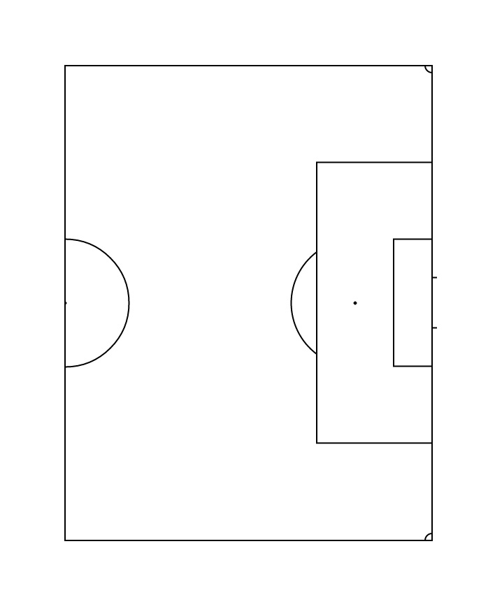 Half soccer field template for penultimate