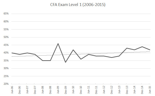 CAIA Exam Difficulty vs CFA Based on 3 Comparisons