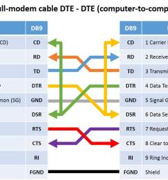 table with pinout of db9 and db25 connectors  [ 1193 x 760 Pixel ]