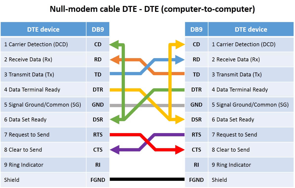 hight resolution of table with pinout of db9 and db25 connectors