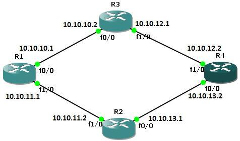 Static Route Configuration On Cisco Routers ⋆ S
