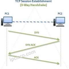 Tcp Three Way Handshake Diagram Aopulo 5 Pin Plug Wiring Transmission Control Protocol Https Ipcisco Com 3