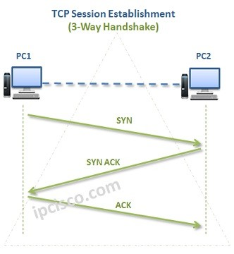 tcp three way handshake diagram language arts plot transmission control protocol https ipcisco com 3