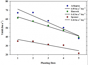 Soybean Planting Date by Maturity Group Considerations for